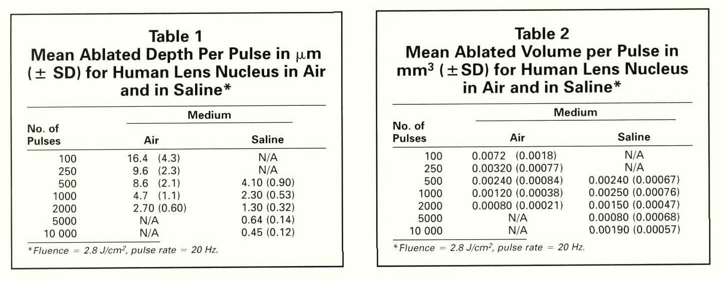 Table 1Mean Ablated Depth Per Pulse in µm (± SD) for Human Lens Nucleus in Air and in Saline*Table 2Mean Ablated Volume per Pulse in mmp 3 (±SD) for Human Lens Nucleus in Air and in Saline*