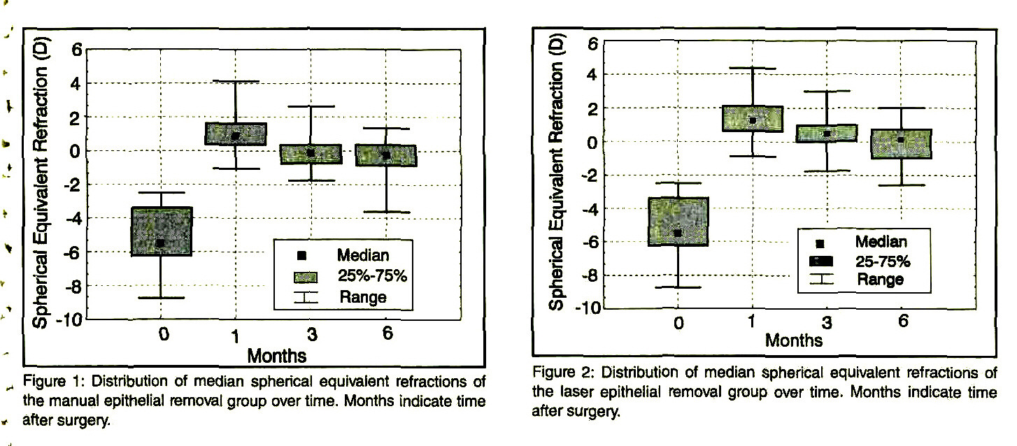 Figure 1 : Distribution of median spherical equivalent refractions of the manual epithelial removal group over time. Months indicate time after surgery.Figure 2: Distribution of median spherical equivalent refractions of the laser epithelial removal group over time. Months indicate time after surgery.