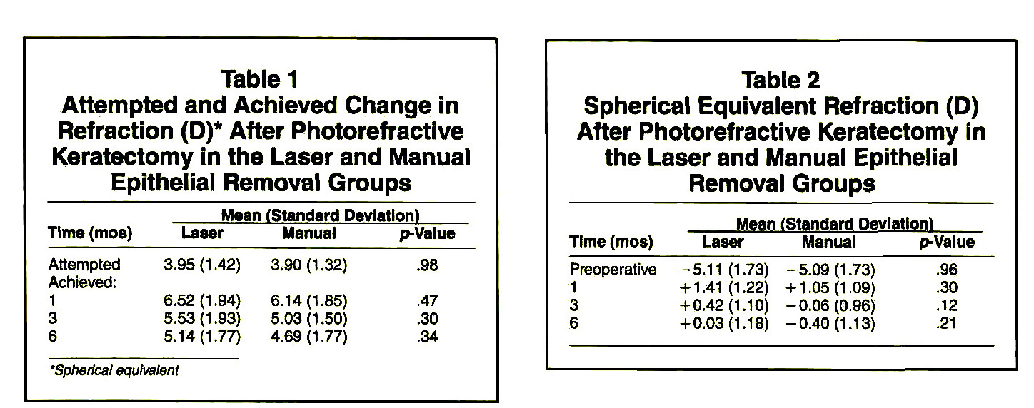 Table 1Attempted and Achieved Change in Refraction (D)* After Photorefractive Keratectomy in the Laser and Manual Epithelial Removal GroupsTable 2Spherical Equivalent Refraction (D) After Photorefractive Keratectomy in the Laser and Manual Epithelial Removal Groups