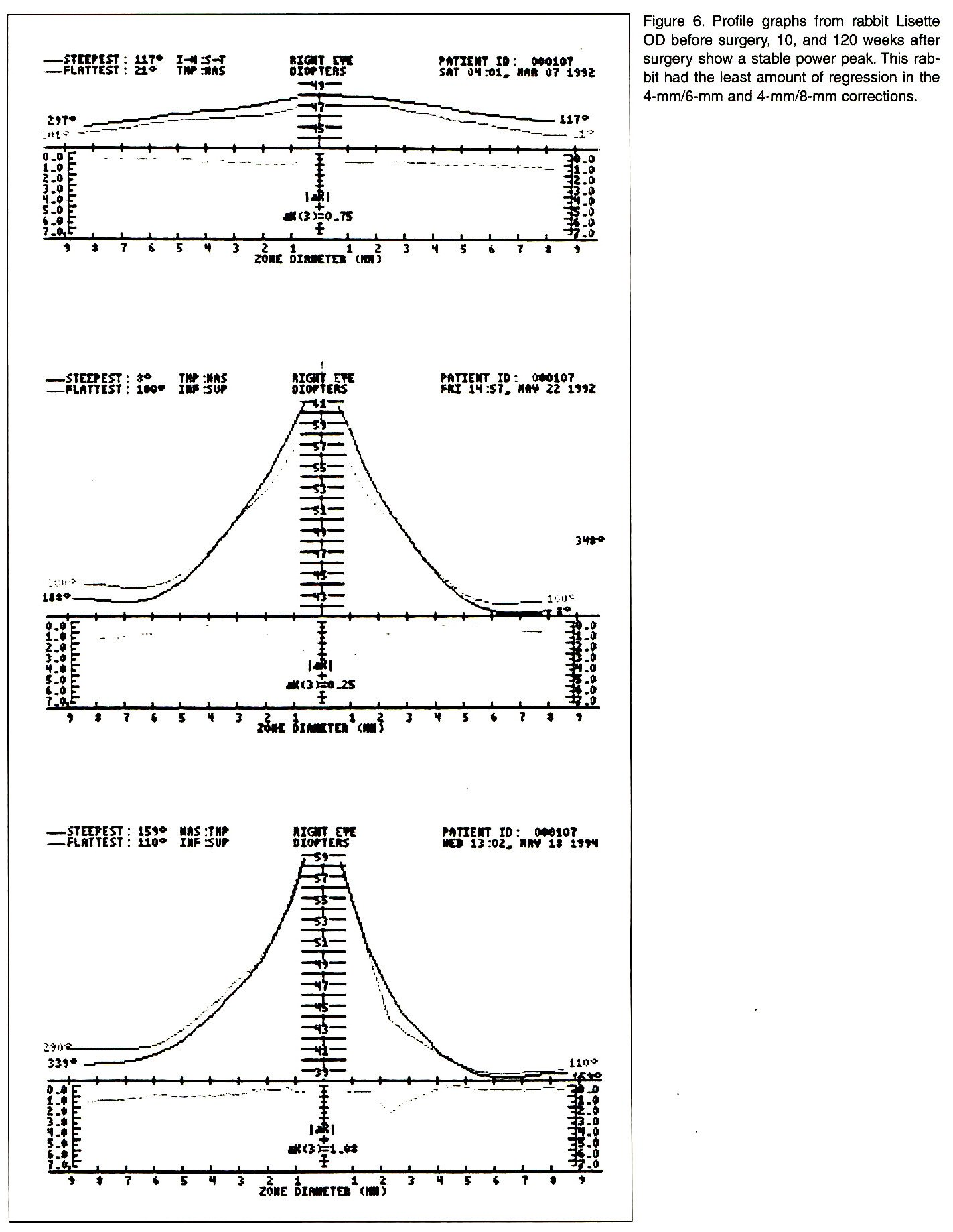 Figure 6. Profile graphs from rabbit Lisette OD before surgery, 10, and 120 weeks after surgery show a stable power peak. This rabbit had the least amount of regression in the 4-mm/6-mm and 4-mm/8-mm corrections.