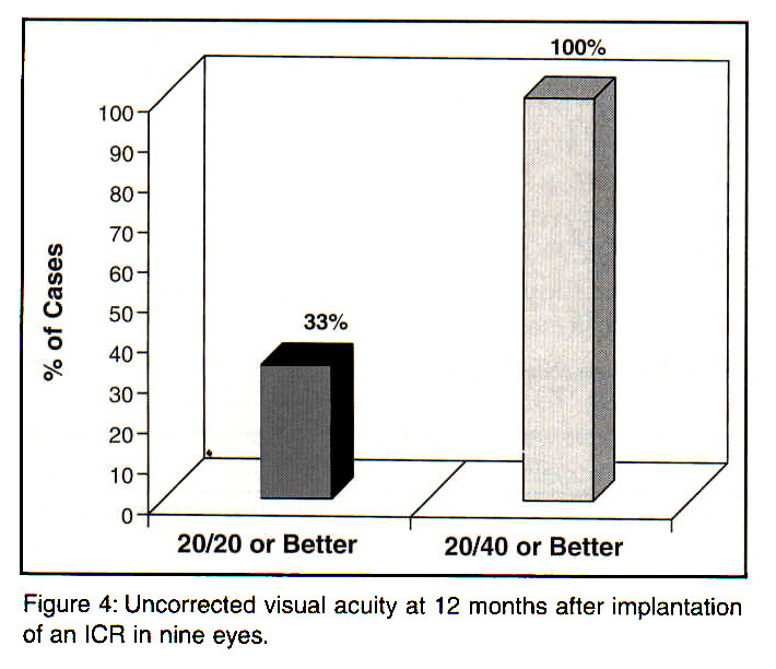 Figure 4: Uncorrected visual acuity at 12 months after implantation of an ICR in nine eyes.