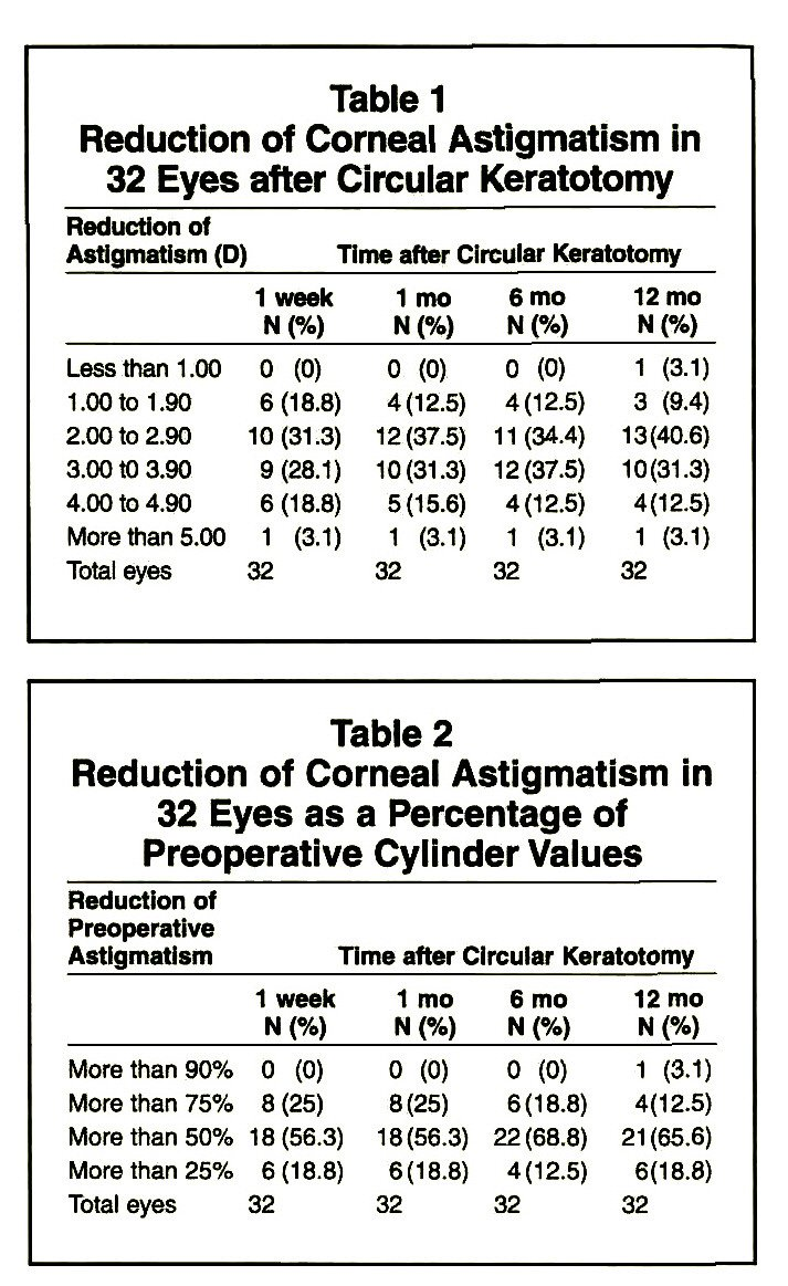 Table 1Reduction of Corneal Astigmatism in 32 Eyes after Circular KeratotomyTable 2Reduction of Corneal Astigmatism in 32 Eyes as a Percentage of Preoperative Cylinder Values