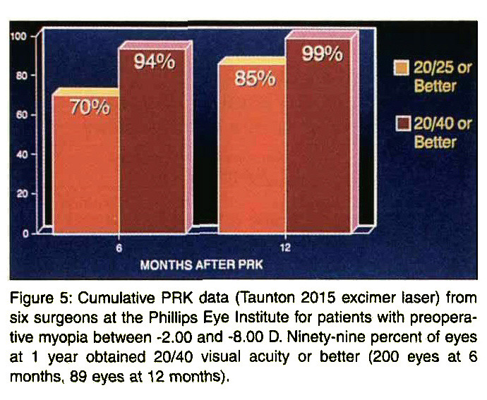 Figure 5: Cumulative PRK data (Taunton 2015 excimer laser) from six surgeons at the Phillips Eye Institute for patients with preoperative myopia between -2.00 and -8,00 D. Ninety-nine percent of eyes at 1 year obtained 20/40 visual acuity or better (200 eyes at 6 months, 89 eyes at 12 months).