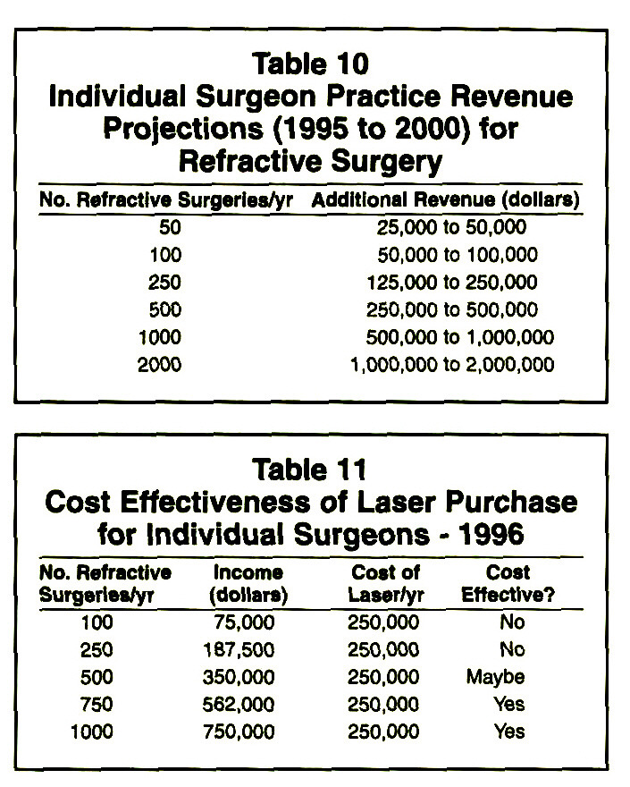 Table 10Individual Surgeon Practice Revenue Projections (1995 to 2000) for Refractive SurgeryTable 11Cost Effectiveness of Laser Purchase for Individual Surgeons - 1996