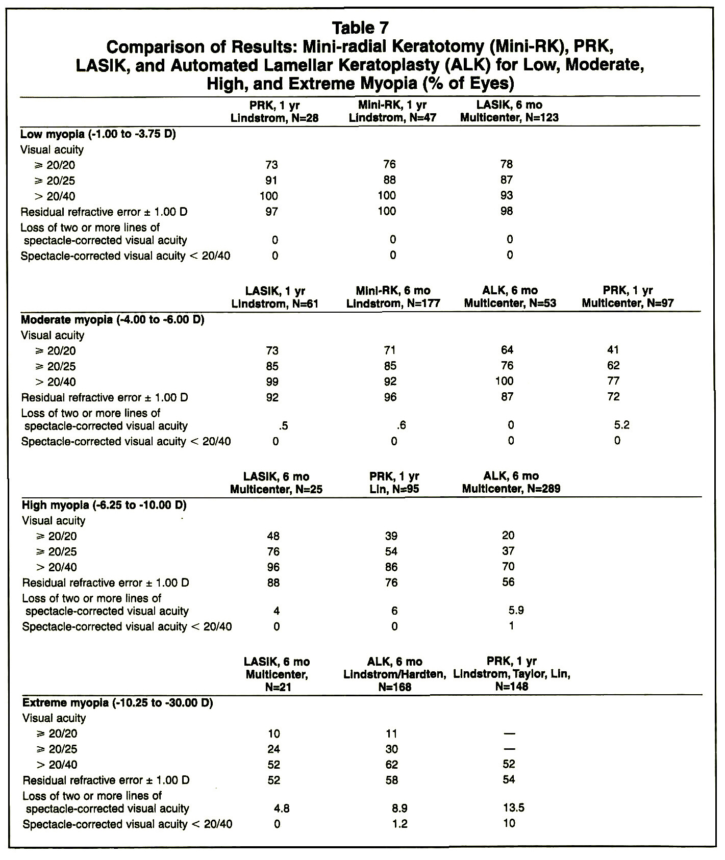 Table 7Comparison of Results: Mini-radial Keratotomy (Mini-RK), PRK, LASIK, and Automated Lamellar Keratoplasty (ALK) for Low, Moderate, High, and Extreme Myopia (% of Eyes)