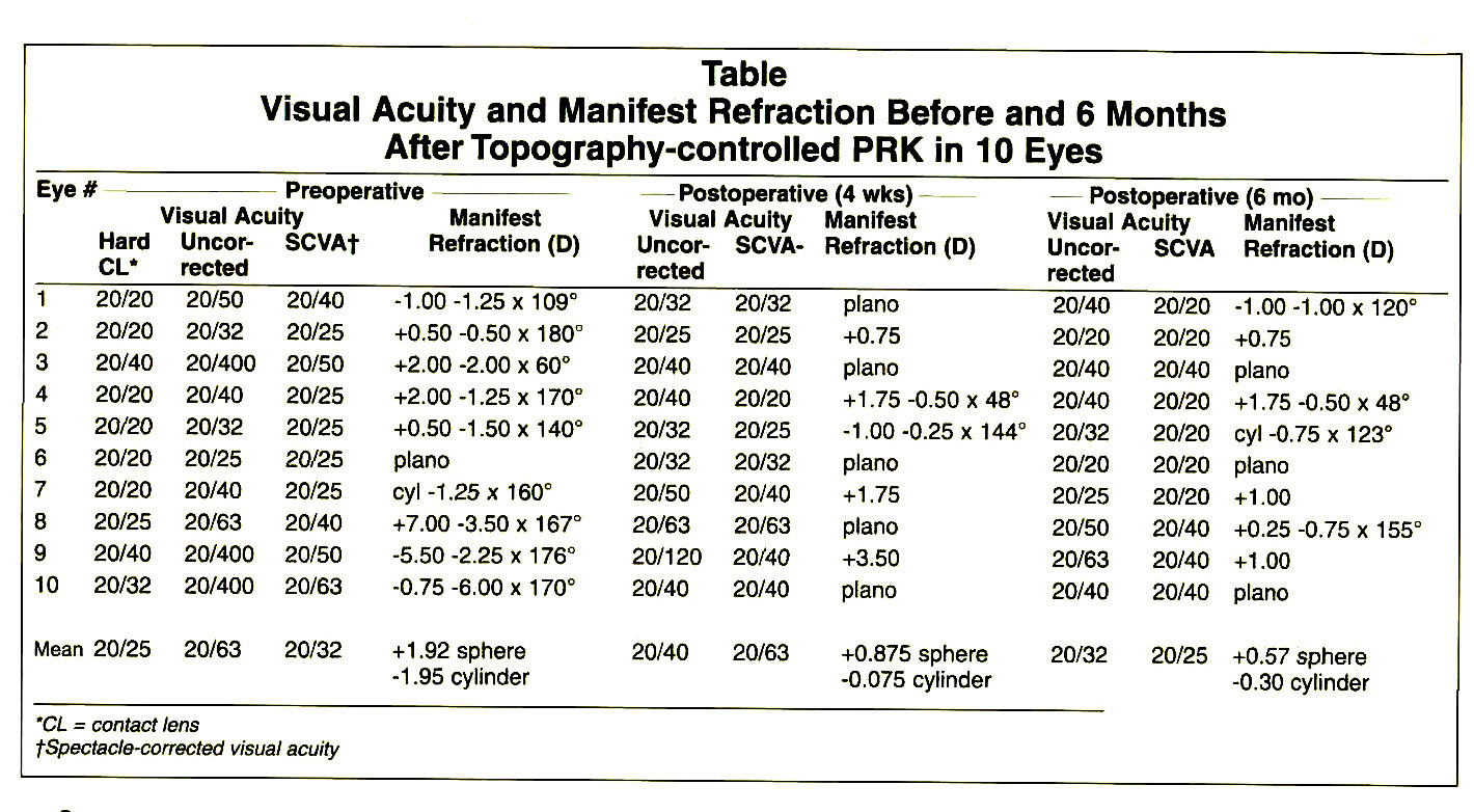 TableVisual Acuity and Manifest Refraction Before and 6 Months After Topography-controlled PRK in 10 Eyes