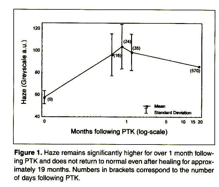 Figure 1. Haze remains significantly higher for over 1 month following PTK and does not return to normal even after healing for approximately 19 months. Numbers in brackets correspond to the number of days following PTK.