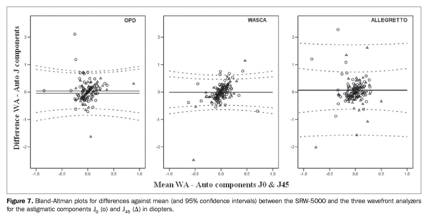 Figure 7. Bland-Altman plots for differences against mean (and 95% confidence intervals) between the SRW-5000 and the three wavefront analyzers for the astigmatic components J0 (o) and J45 (Δ) in diopters.