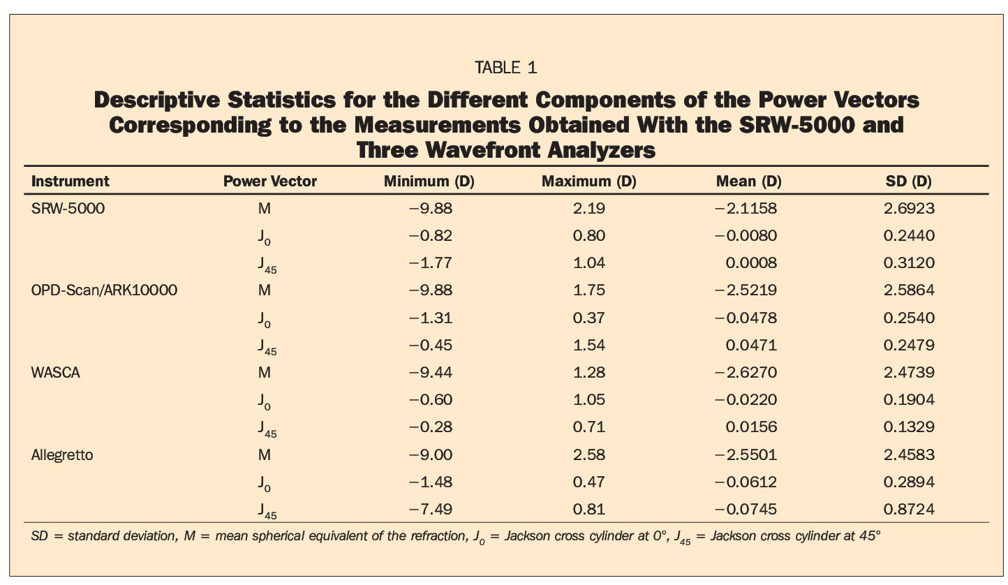 TABLE 1Descriptive Statistics for the Different Components of the Power Vectors Corresponding to the Measurements Obtained With the SRW-5000 and Three Wavefront Analyzers