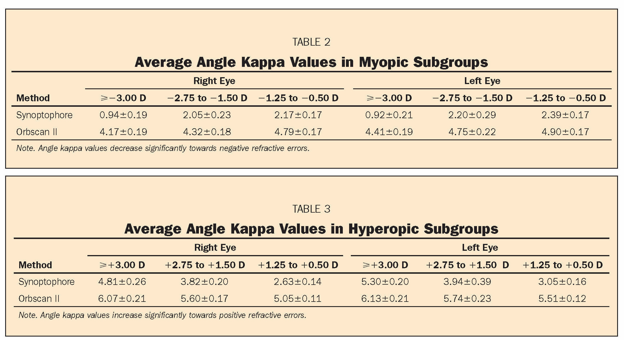 TABLE 2Average Angle Kappa Values in Myopic SubgroupsTABLE 3Average Angle Kappa Values in Hyperopic Subgroups