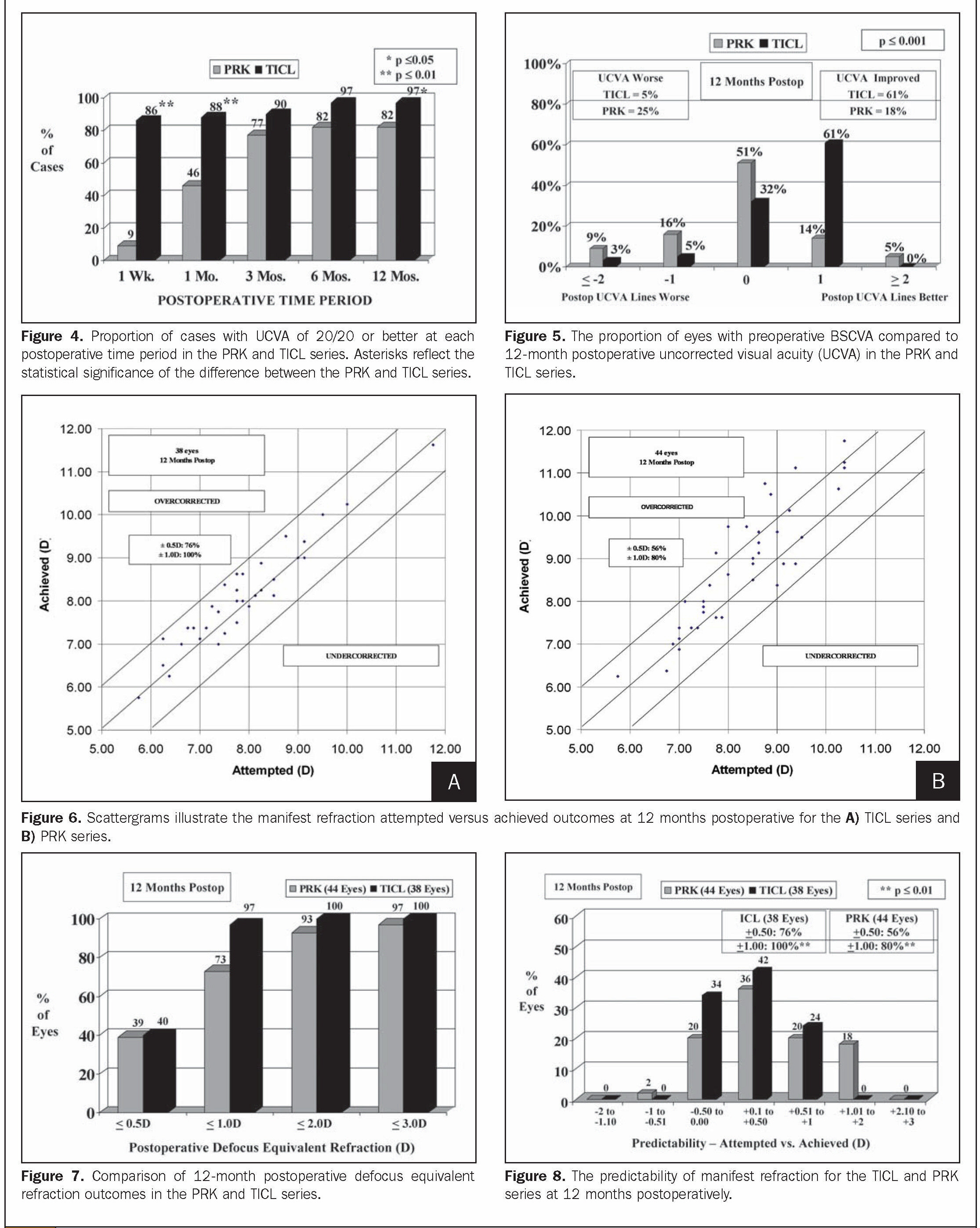 Figure 4. Proportion of cases with UCVA of 20/20 or better at each postoperative time period in the PRK and TICL series. Asterisks reflect the statistical significance of the difference between the PRK and TICL series.Figure 5. The proportion of eyes with preoperative BSCVA compared to 12-month postoperative uncorrected visual acuity (UCVA) in the PRK and TICL series.Figure 6. S e atte rg ram s illustrate the manifest refraction attempted versus achieved outcomes at 12 months postoperative for the A) TICL series and B) PRK series.Figure 7. Comparison of 12-month postoperative defocus equivalent refraction outcomes in the PRK and TICL series.Figure 8. The predictability of manifest refraction for the TICL and PRK series at 12 months postoperatively.