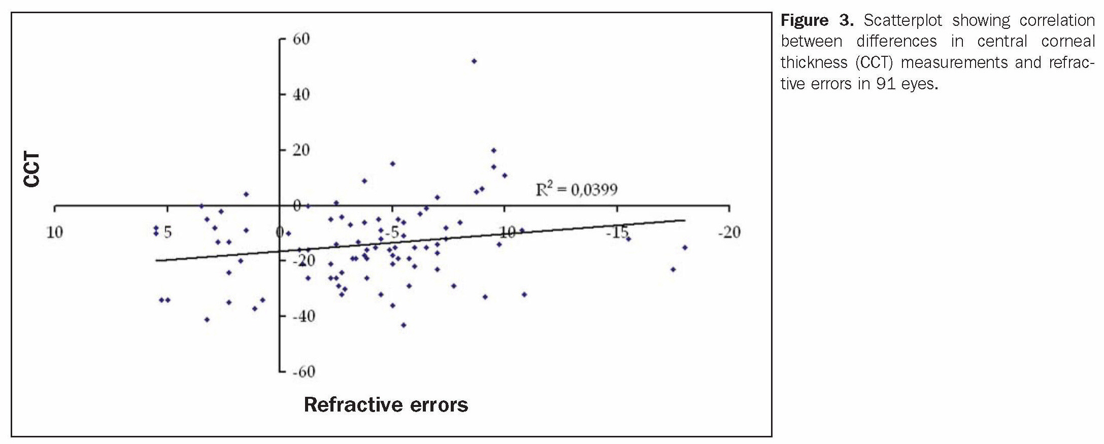 Figure 3. Scatterplot showing correlation between differences in central corneal thickness (CCT) measurements and refractive errors in 91 eyes.
