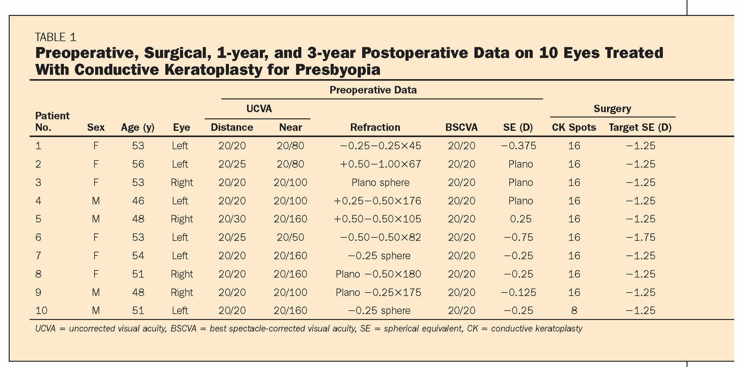 TABLE 1Preoperative, Surgical, 1-year, and 3-year Postoperative Data on 10 Eyes Treated With Conductive Keratoplasty for Presbyopia