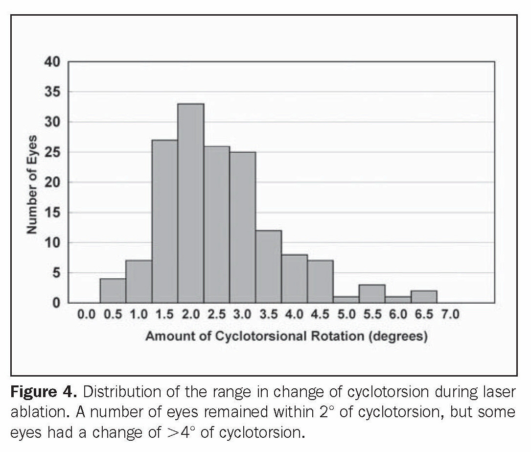 Figure 4. Distribution of the range in change of cyclotorsion during laser ablation. A number of eyes remained within 2? of cyclotorsion, but some eyes had a change of >4? of cyclotorsion.