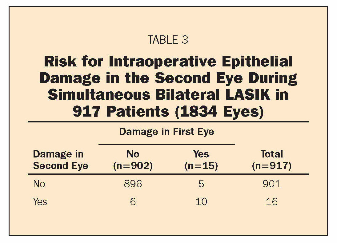 TABLE 3Risk for Intraoperative Epithelial Damage in the Second Eye During Simultaneous Bilateral LASIK in 917 Patients (1834 Eyes)