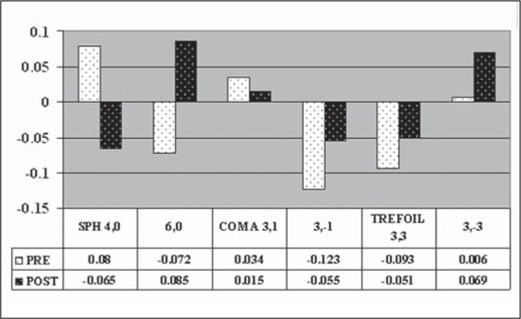 Pre- and Postoperative Comparison of Spherical (SPH), Coma, and Trefoil Aberrations, Using the Tracey Aberrometer Following the INTRACOR Procedure.