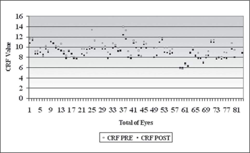 Change in Corneal Resistance Factor (CRF) in Each of the 83 Eyes, Comparing the Pre- and Postoperative Findings Following the INTRACOR Procedure.