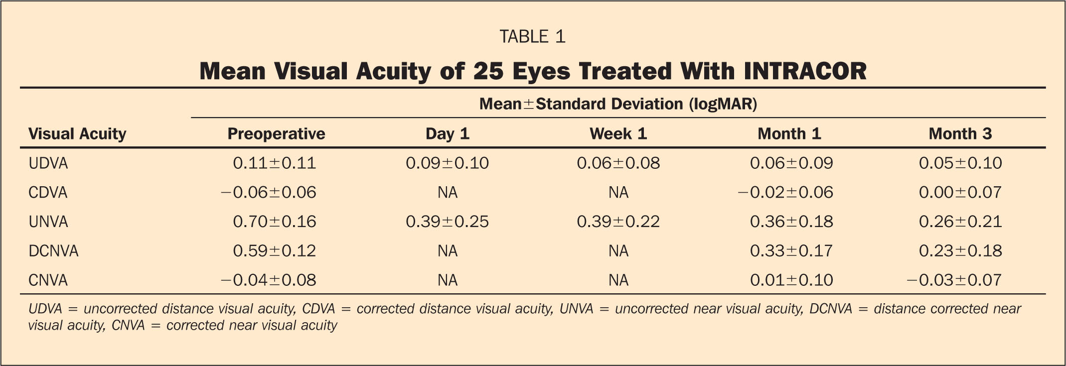 Mean Visual Acuity of 25 Eyes Treated with INTRACOR