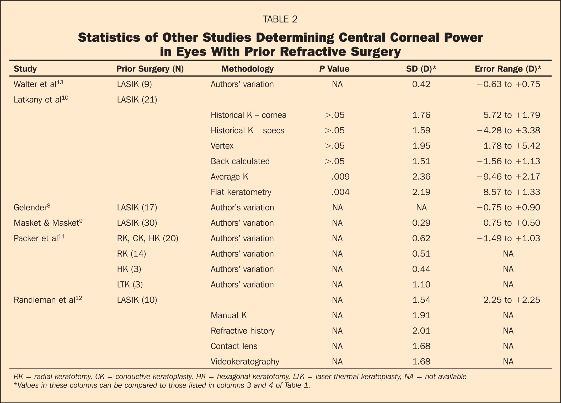 Statistics of Other Studies Determining Central Corneal Power in Eyes with Prior Refractive Surgery