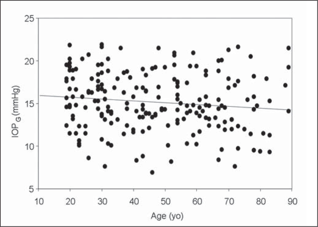 Graph Showing No Significant Correlation Between Patient Age and Goldmann-Correlated Intraocular Pressure (IOPg) (Pearson's Correlation Coefficient r=−0.11, P=.11).