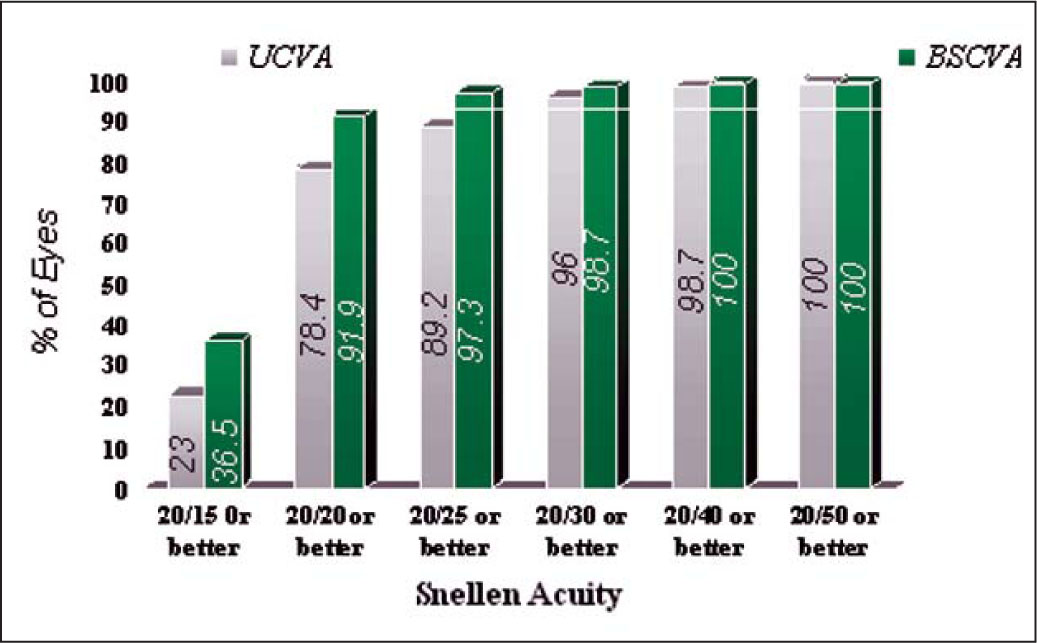 Uncorrected Visual Acuity (UCVA) and Best Spectacle-Corrected Visual Acuity (BSCVA) of 74 Eyes 6 Months After LASIK with the Cross-Cylinder Technique and the Optimized Aspheric Transition Zone Algorithm.