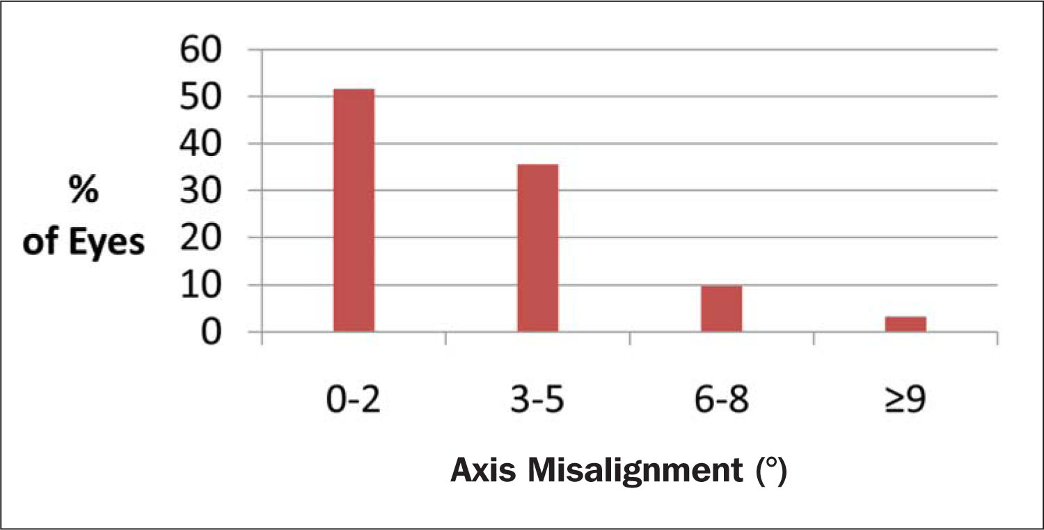 The Absolute Values of Axis Misalignment of the Implanted Toric Implantable Collamer Lens 3 Months Postoperatively (n=31 Eyes) (from the Baseline of Postoperative Day 1 [n=35 Eyes]).