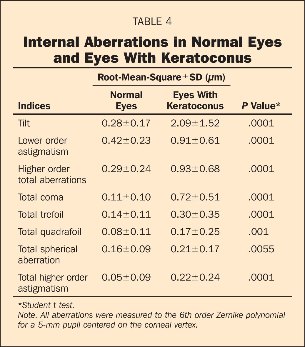 Internal Aberrations in Normal Eyes and Eyes with Keratoconus