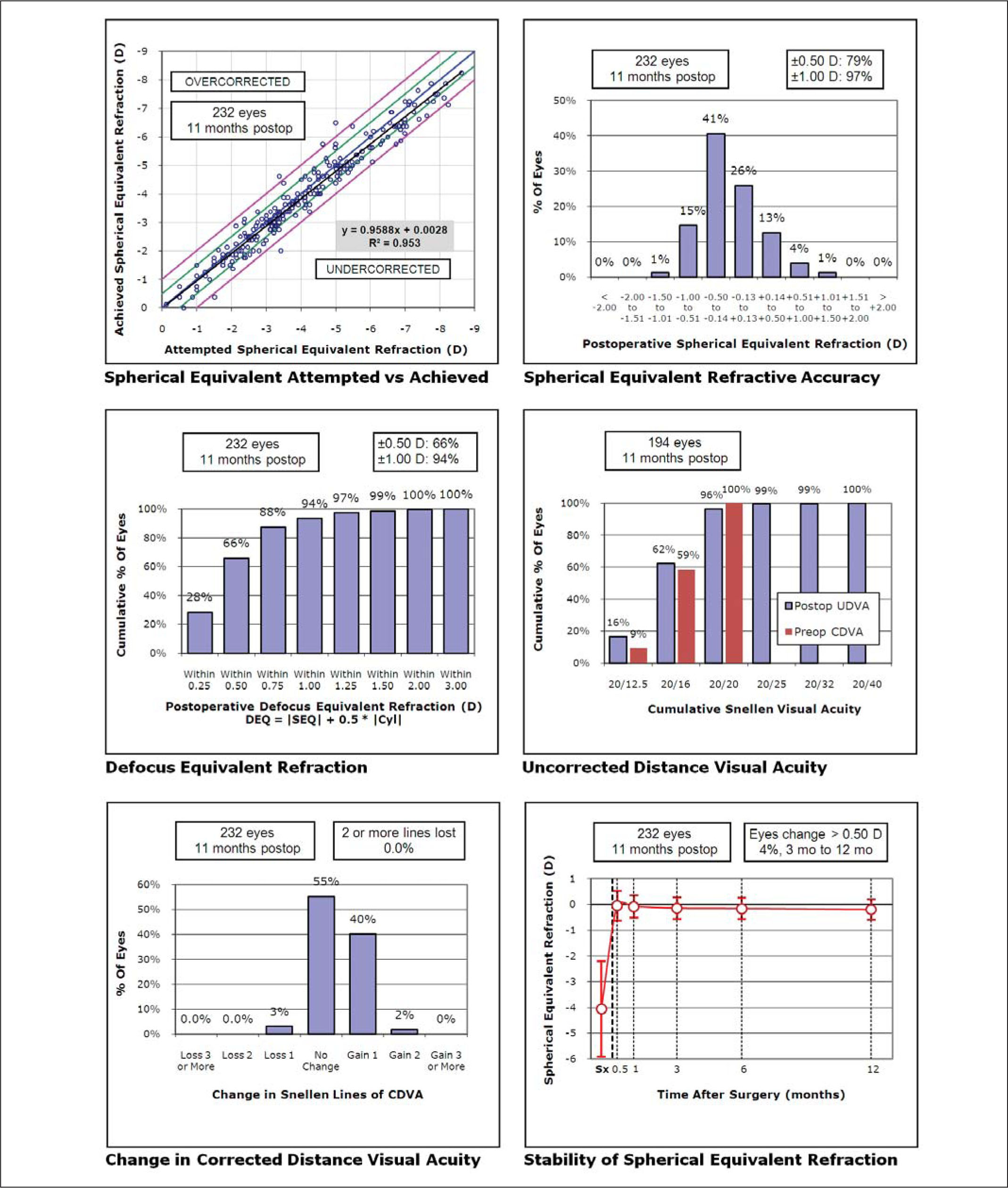 "Standard Graphs for Reporting Refractive Surgery (2009). Linear Regression Analysis and the Coefficient of Determination (R2) Have Been Added to the Attempted vs Achieved Correction Scatterplot, and the Stability Plot Is Represented as a Continuous Timescale. UDVA = Uncorrected Distance Visual Acuity, CDVA = Corrected Visual Acuity [note. A Simple Internet Search Using Search Terms Such as ""refractive Surgery Outcomes Analysis Software"" Will Readily Provide Links to Current Commercially Available Software Packages.]"