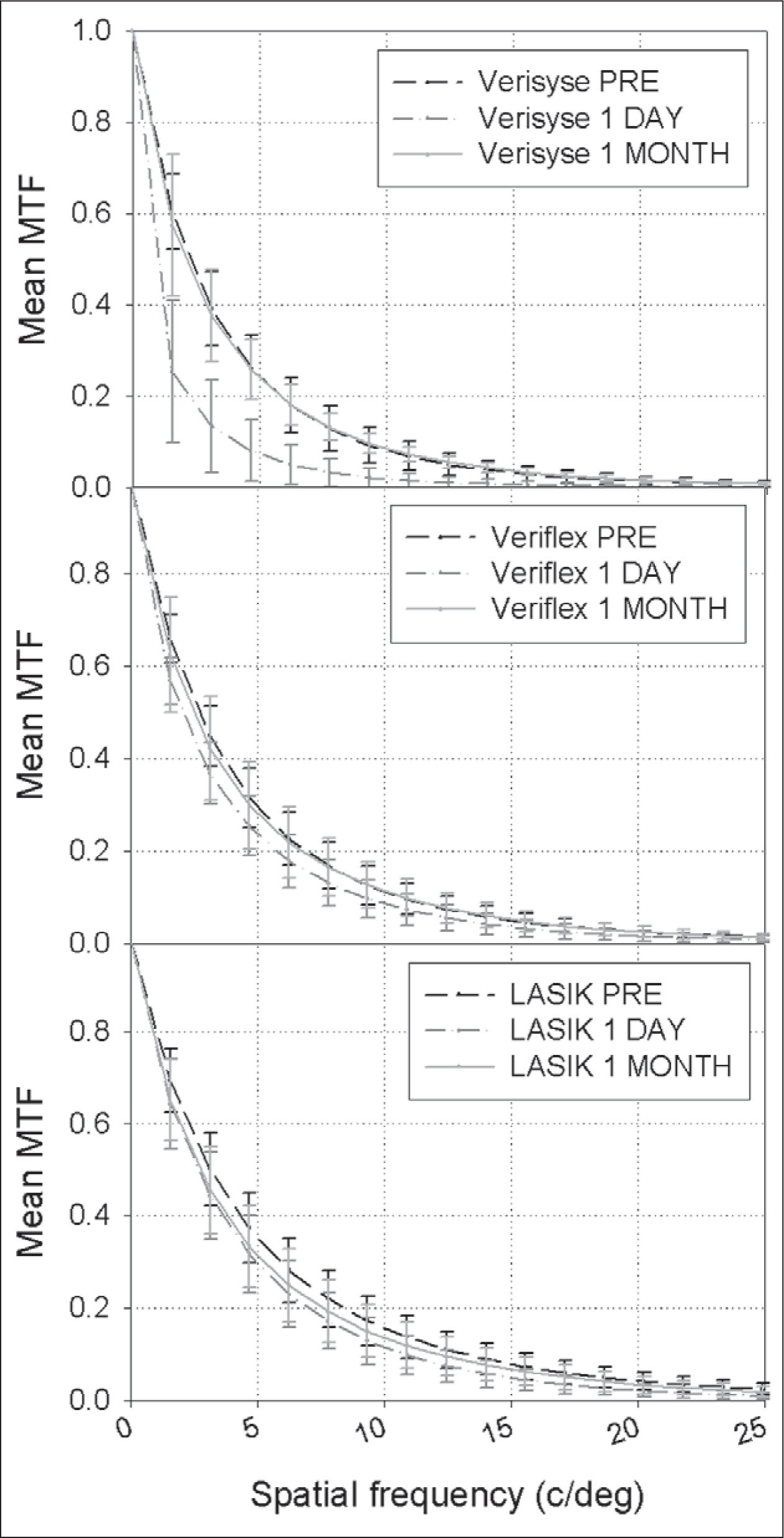 Mean Modulation Transfer Function (MTF) for 9 Verisyse Patients (top), 11 Veriflex Patients (middle), and 25 LASIK Patients (bottom) Preoperatively and 1 Day and 1 Month After Surgery.