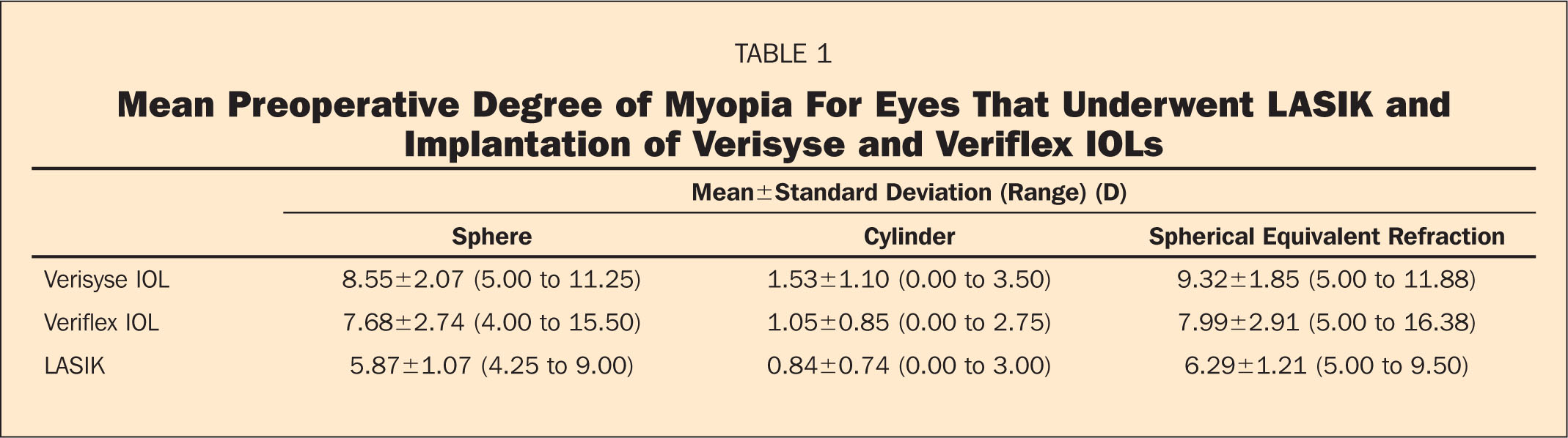 Mean Preoperative Degree of Myopia for Eyes that Underwent LASIK and Implantation of Verisyse and Veriflex IOLs