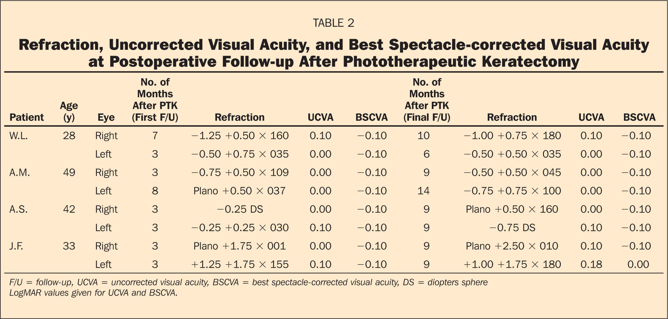 Refraction, Uncorrected Visual Acuity, and Best Spectacle-Corrected Visual Acuity at Postoperative Follow-Up After Phototherapeutic Keratectomy