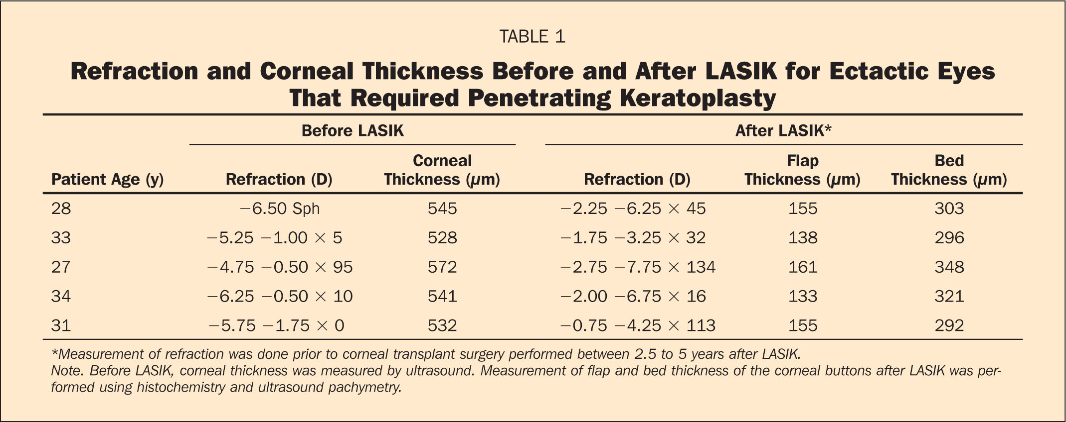 Refraction and Corneal Thickness Before and After LASIK for Ectactic Eyes that Required Penetrating Keratoplasty