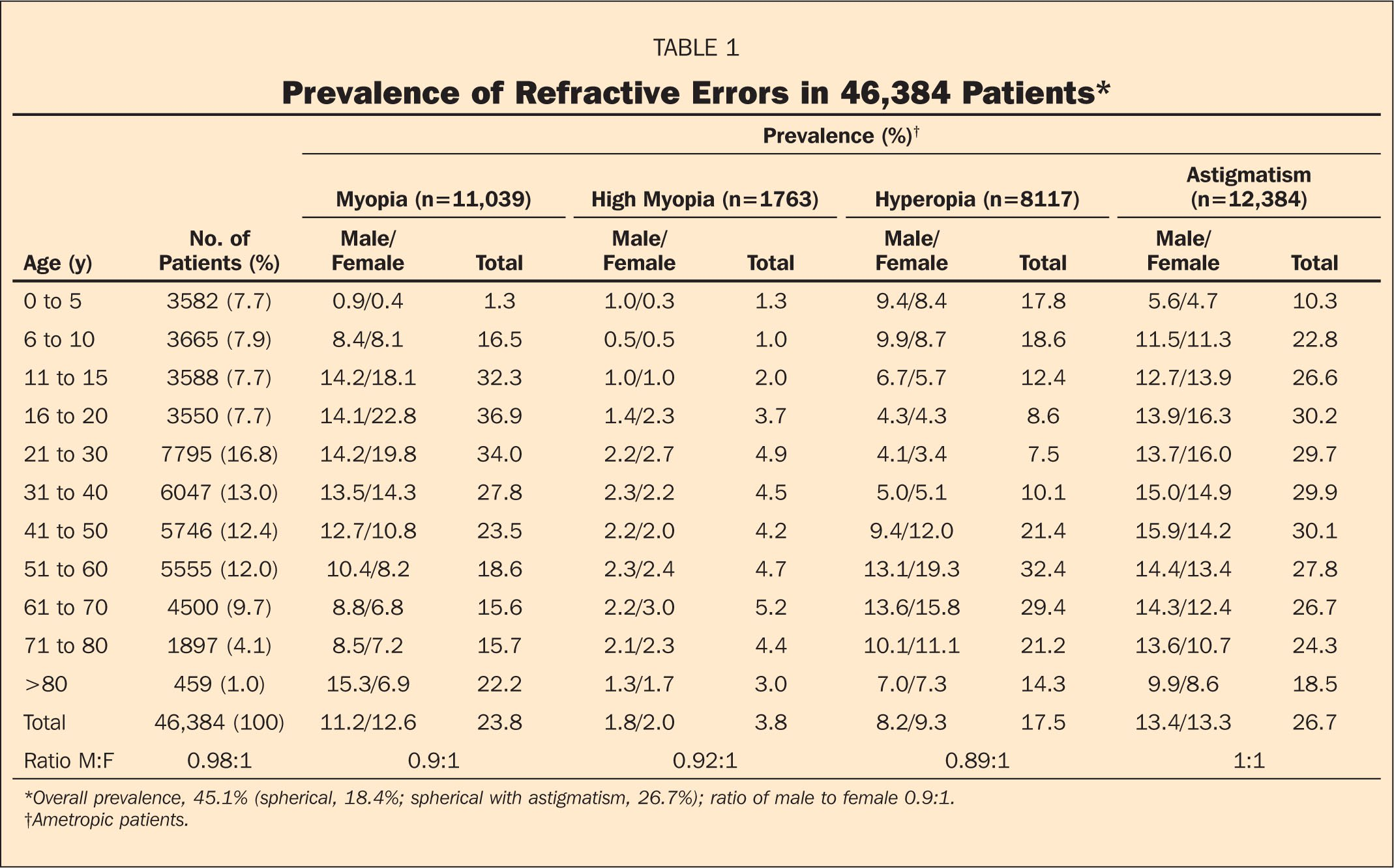 Prevalence of Refractive Errors in 46,384 Patients*