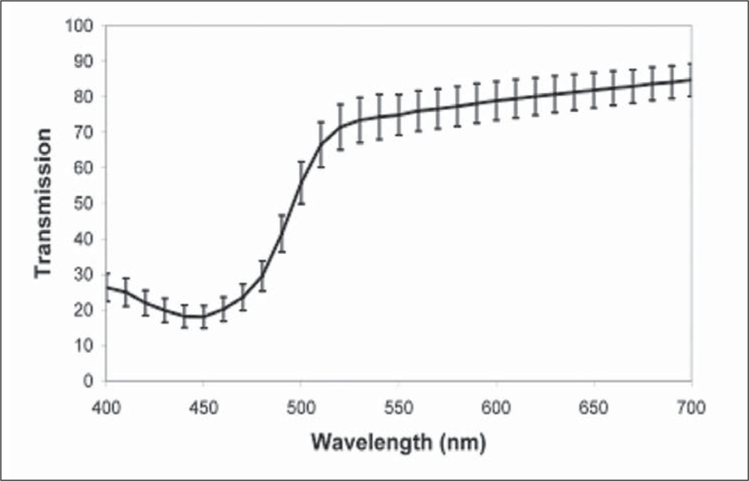 Transmission Spectrum for Riboflavin 0.1% Solution (n=6).
