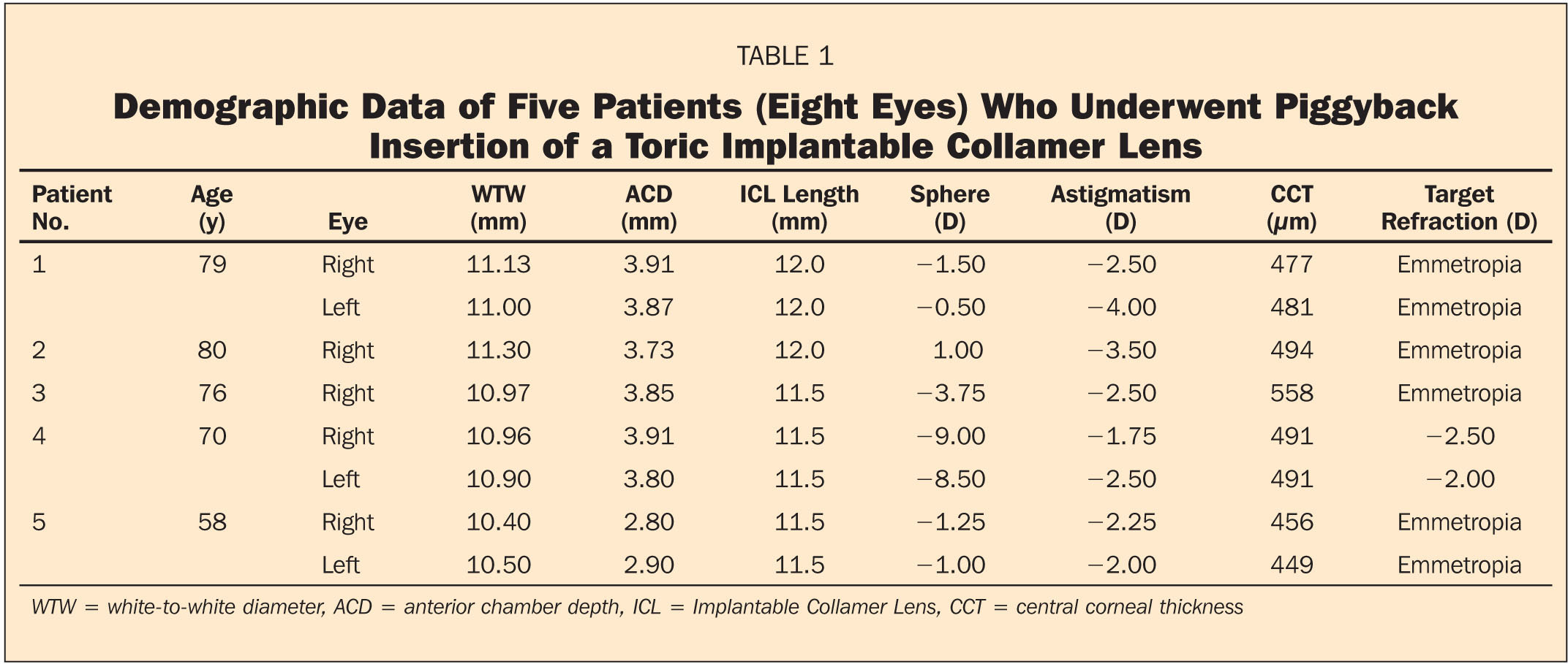 Demographic Data of Five Patients (Eight Eyes) Who Underwent Piggyback Insertion of a Toric Implantable Collamer Lens