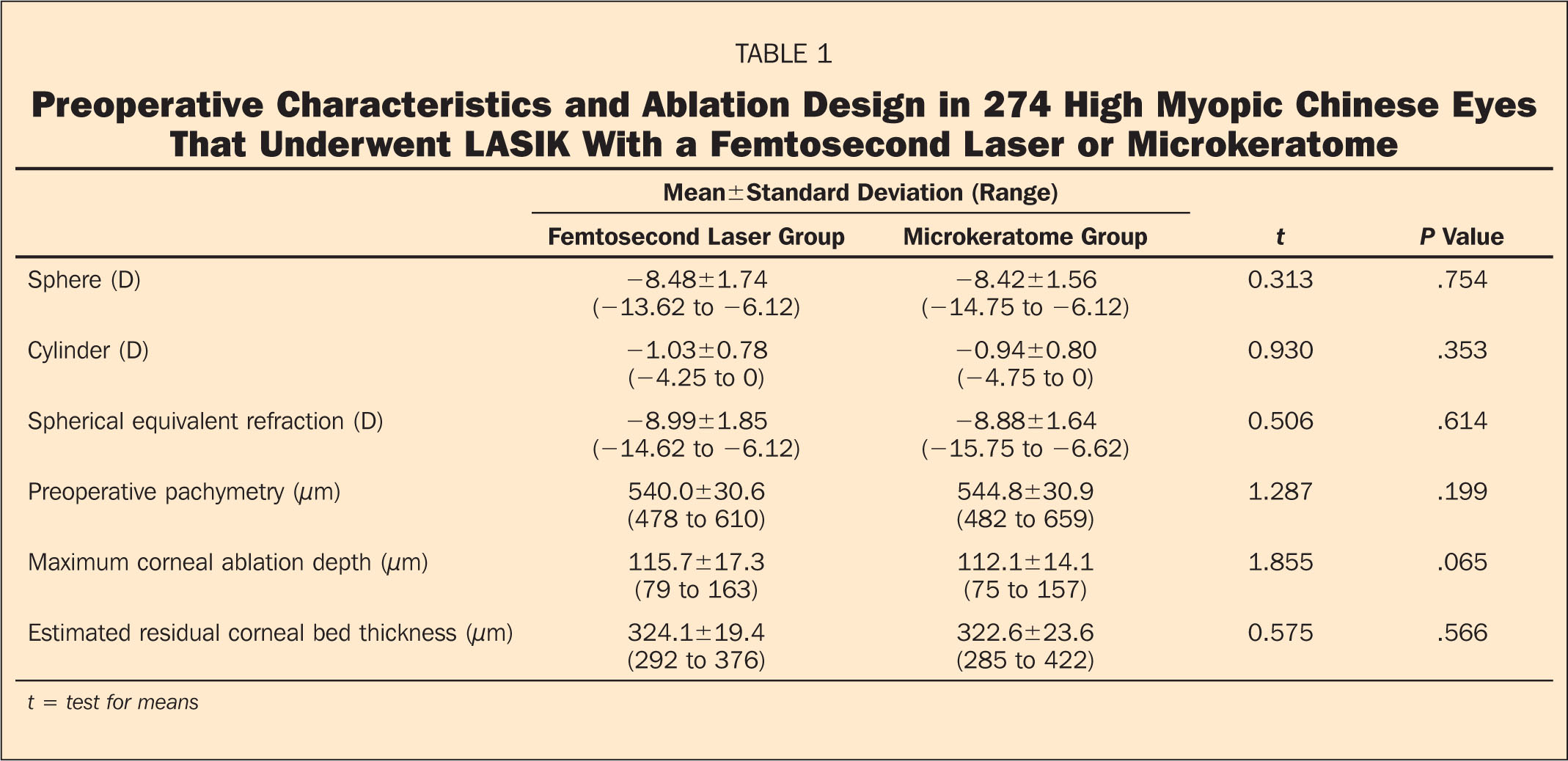 Preoperative Characteristics and Ablation Design in 274 High Myopic Chinese Eyes that Underwent LASIK with a Femtosecond Laser or Microkeratome