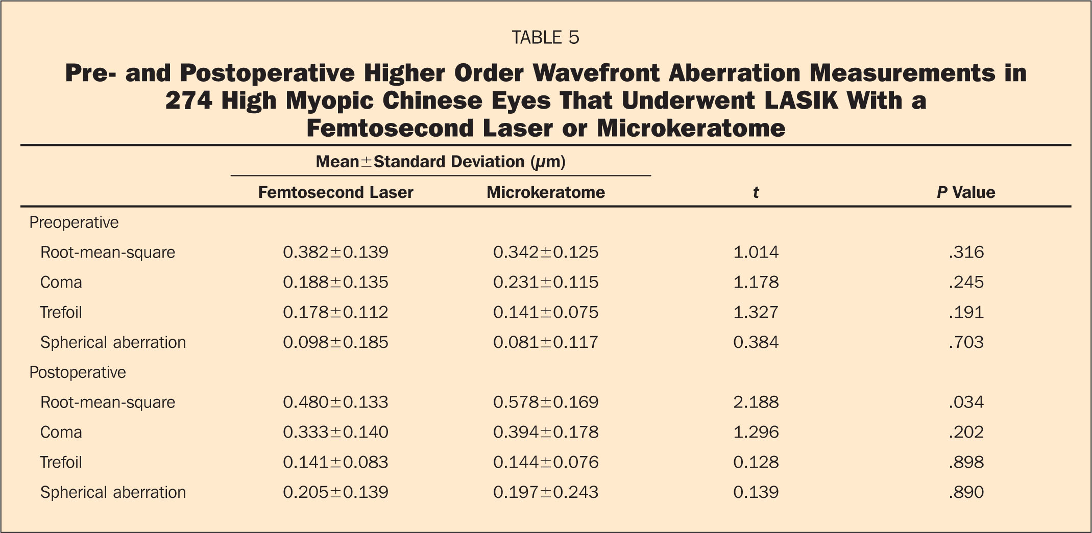 Pre- and Postoperative Higher Order Wavefront Aberration Measurements in 274 High Myopic Chinese Eyes that Underwent LASIK with a Femtosecond Laser or Microkeratome