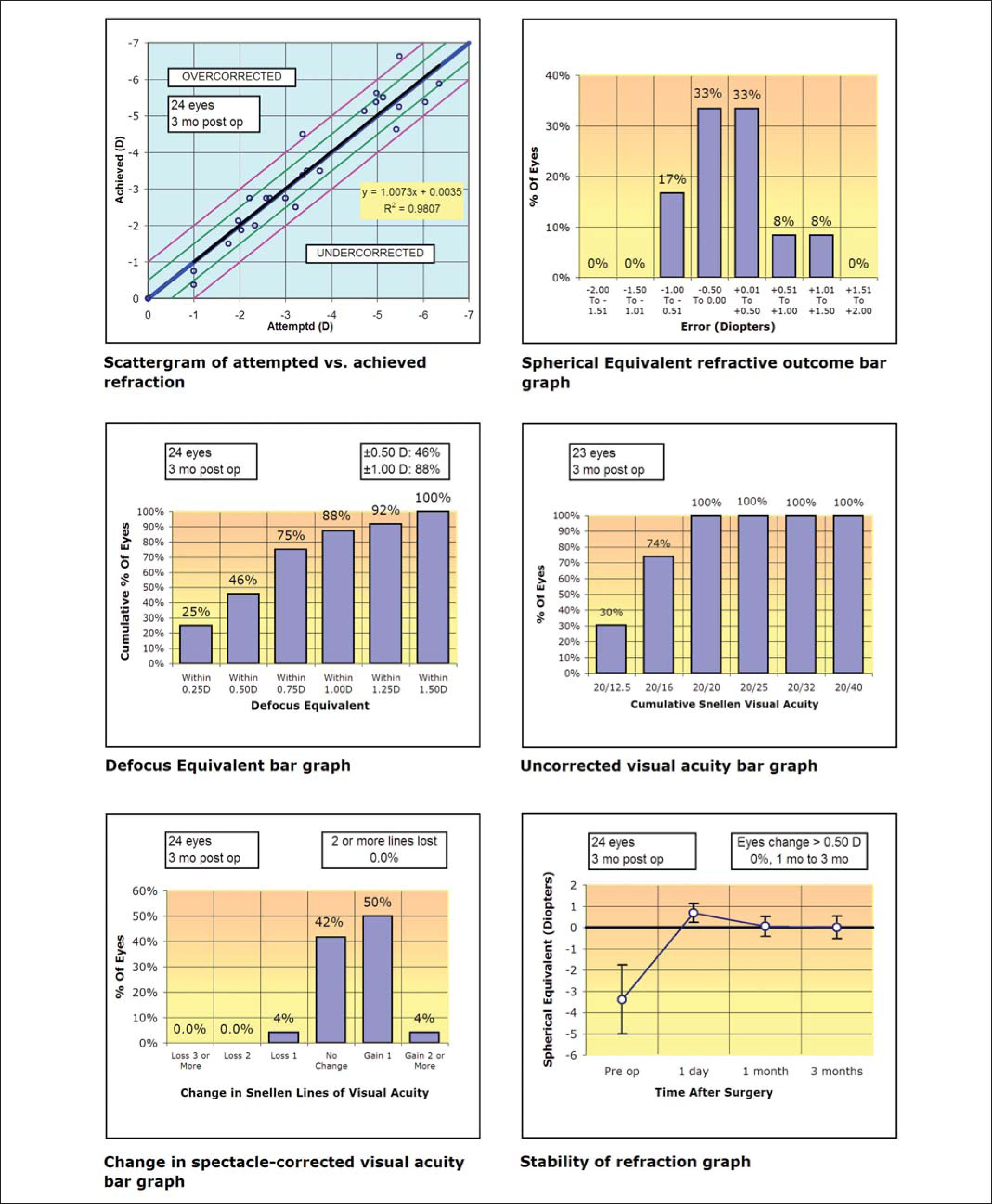 Six Standard Graphs for Reporting Refractive Surgery Showing the Visual Outcomes for 24 Myopic Eyes Treated with the VisuMax Femtosecond Laser System and MEL 80 Excimer Laser.