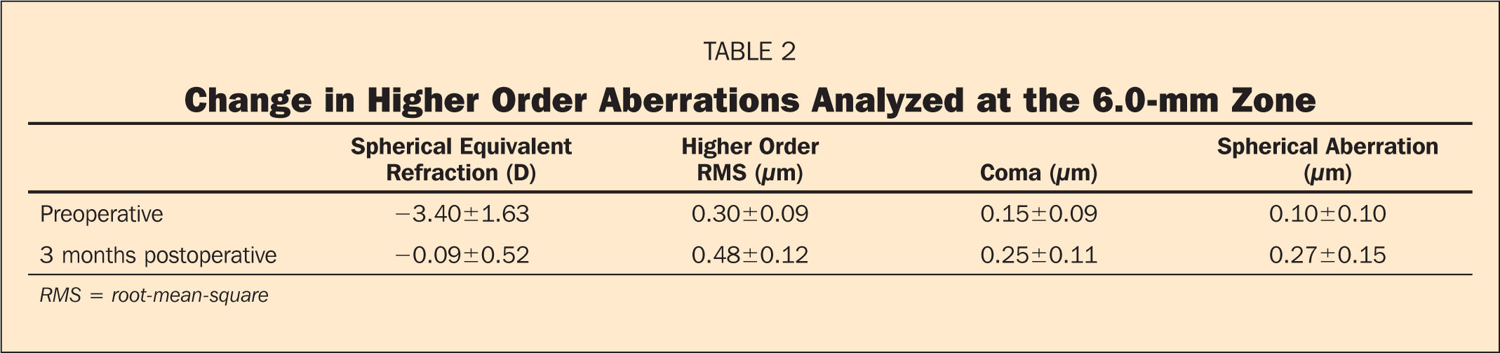 Change in Higher Order Aberrations Analyzed at the 6.0-mm Zone