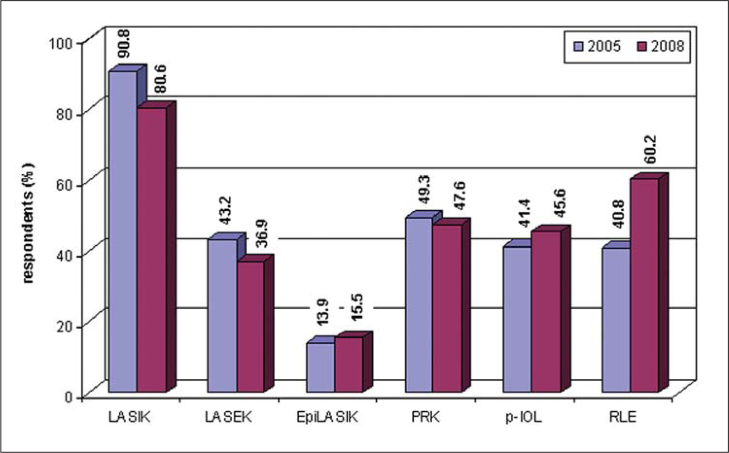 Changes in Refractive Surgical Practice Styles in Germany Between 2005 and 2008. LASEK = Laser-Assisted Subepithelial Keratectomy, EpiLASIK = Epithelial Laser in Situ Keratomileusis, PRK = Photorefractive Keratectomy, p-IOL = Phakic Intraocular Lens, RLE = Refractive Lens Exchange