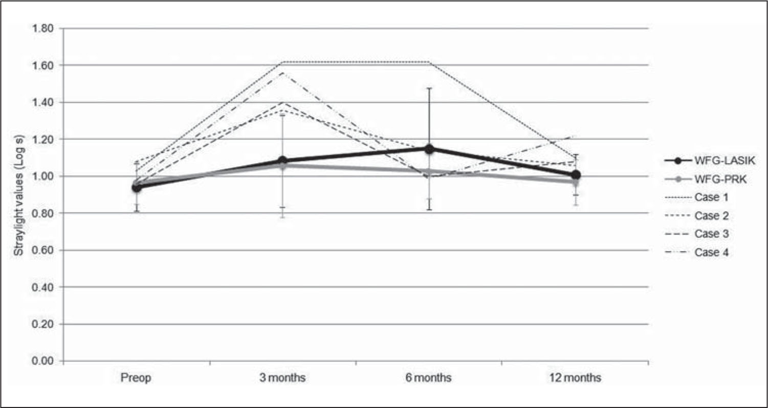 Straylight Values Expressed by the Straylight Parameter log s (mean±standard Deviation) for Wavefront-Guided LASIK (WFG-LASIK) (black Line) and Wavefront-Guided Photorefractive Keratectomy (WFG-PRK) (gray Line) at 12 Months Postoperative (P=.306). Individual Lines (cases 1 to 4) Refer to the Eyes that Showed Transient Elevations of More than 0.2 log Units.