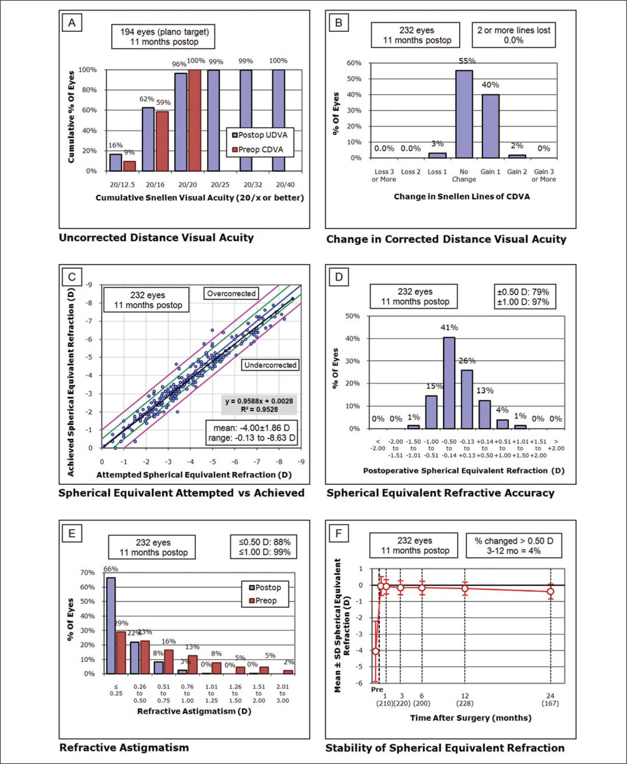 Standard Graphs for Reporting Refractive Surgery Outcomes (2011). UDVA = Uncorrected Distance Visual Acuity, CDVA = Corrected Distance Visual Acuity