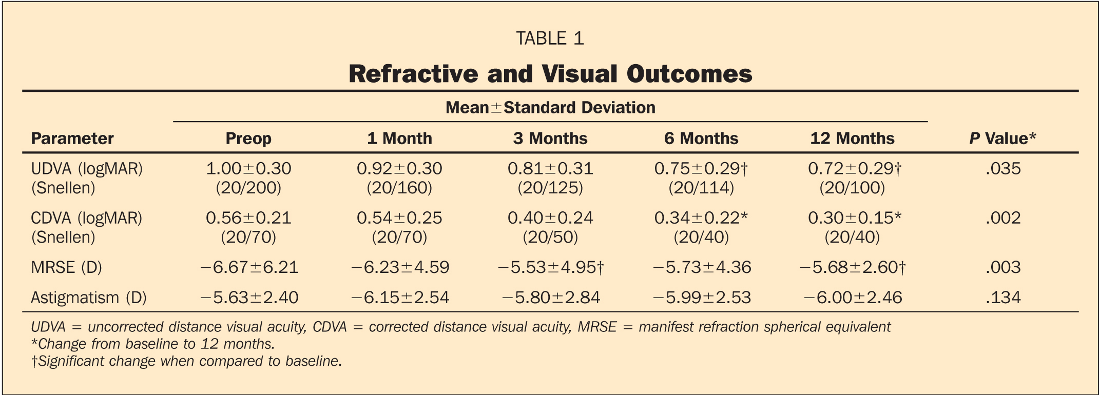 Refractive and Visual Outcomes