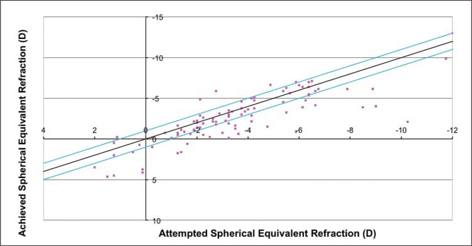 Attempted vs achieved spherical equivalent refraction of keratoconus cases 12 months postoperatively.