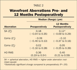 Wavefront Aberrations Pre- and 12 Months Postoperatively