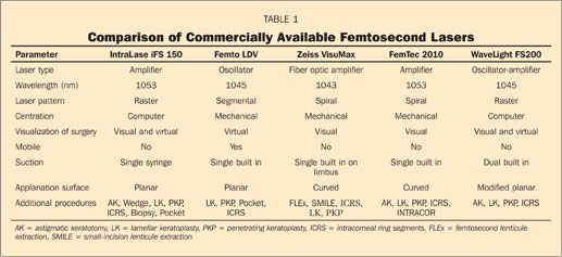 Comparison of Commercially Available Femtosecond Lasers