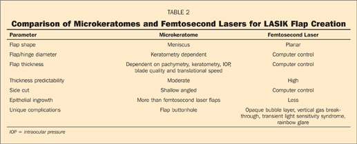 Comparison of Microkeratomes and Femtosecond Lasers for LASIK Flap Creation
