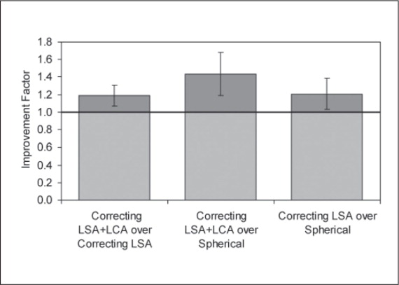 Average improvement factors of correcting aberrations of the eye as predicted by the radial polychromatic modulation transfer function (pMTF) values. Error bars denote ±1 standard deviation. LSA = longitudinal spherical aberration, LCA = longitudinal chromatic aberration