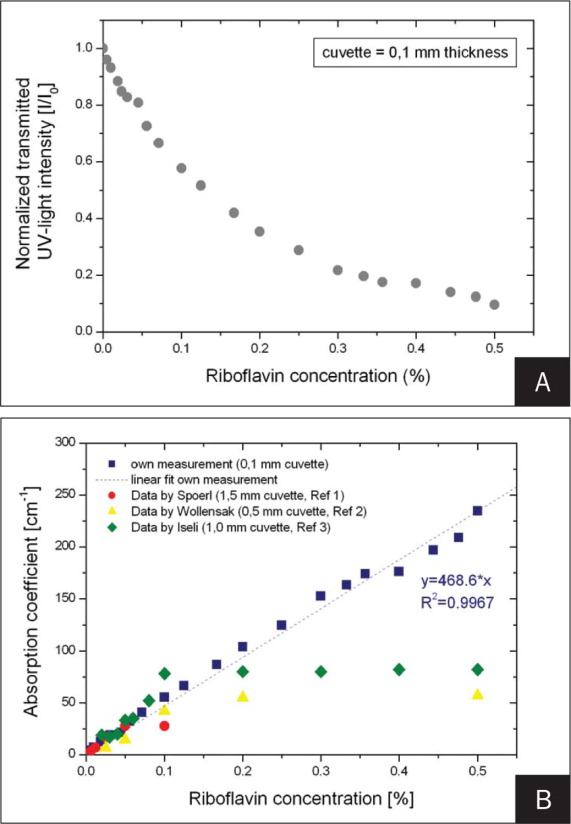 A) Normalized ultraviolet light transmission for different riboflavin concentrations and B) the resulting absorption coefficient.