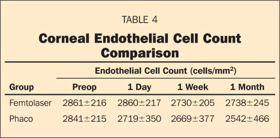 Central Corneal Volume and Endothelial Cell Count Following